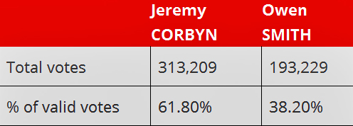 Pic: Labour leadership results