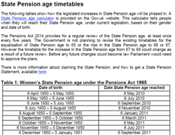 Pic: State Pensionable Age Timetable -  click to download